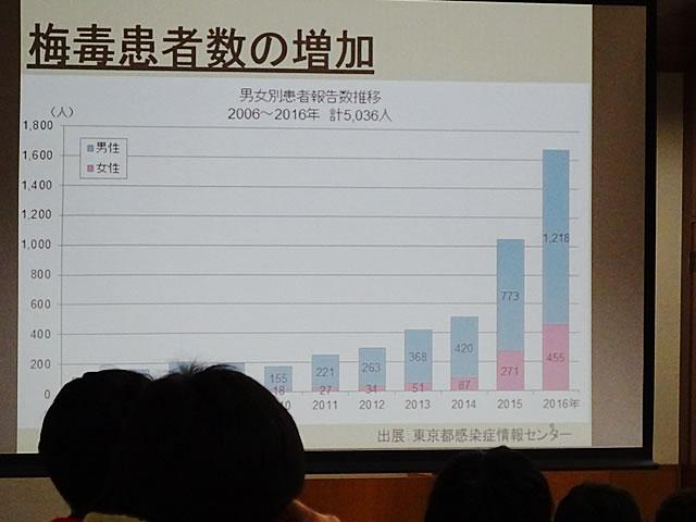 参加者も関心を寄せた梅毒感染者数の増加を表すグラフ